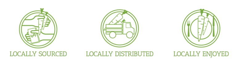 """Three circular drawings showing the supply chain of carrots being purchased, going on a truck, and appearing on a plate, wtih the words """"locally sourced,"""" """"locally distributed,"""" and """"locally enjoyed."""""""