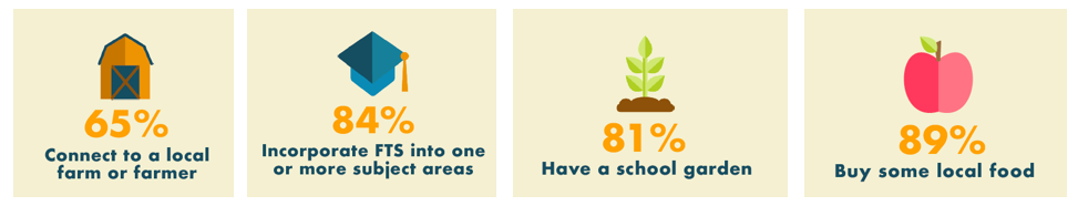 Infographic with statistics about Vermont schools- 65% connect to a local farm or farmer; 84% incorporate Farm to School into one or more subject areas; 81% have a school garden; 89% buy some local food.
